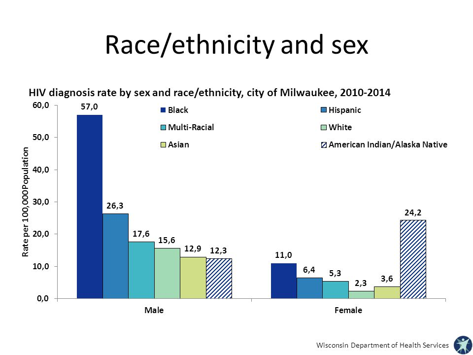 Race/ethnicity and sex