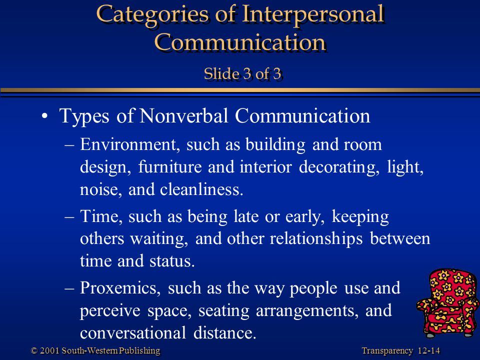 Categories of Interpersonal Communication Slide 3 of 3