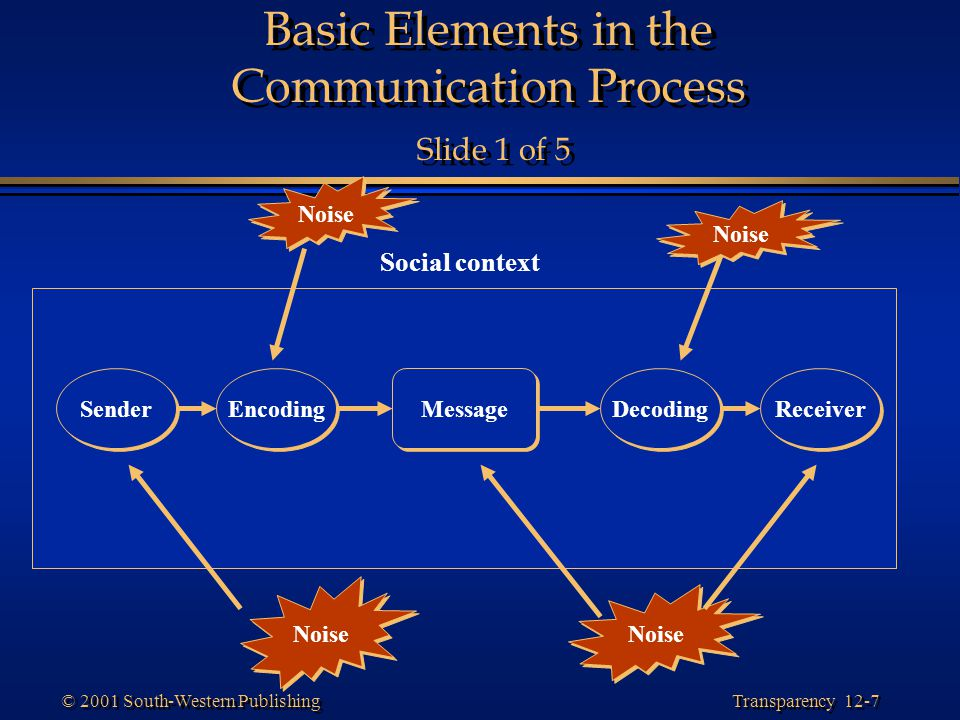Basic Elements in the Communication Process Slide 1 of 5