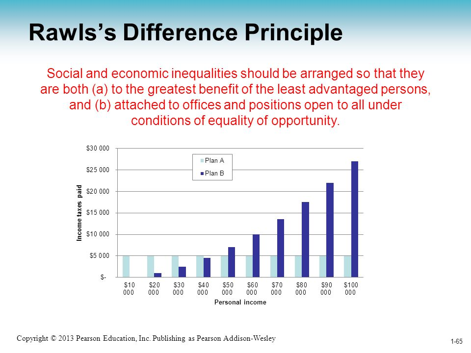 Rawls's Difference Principle