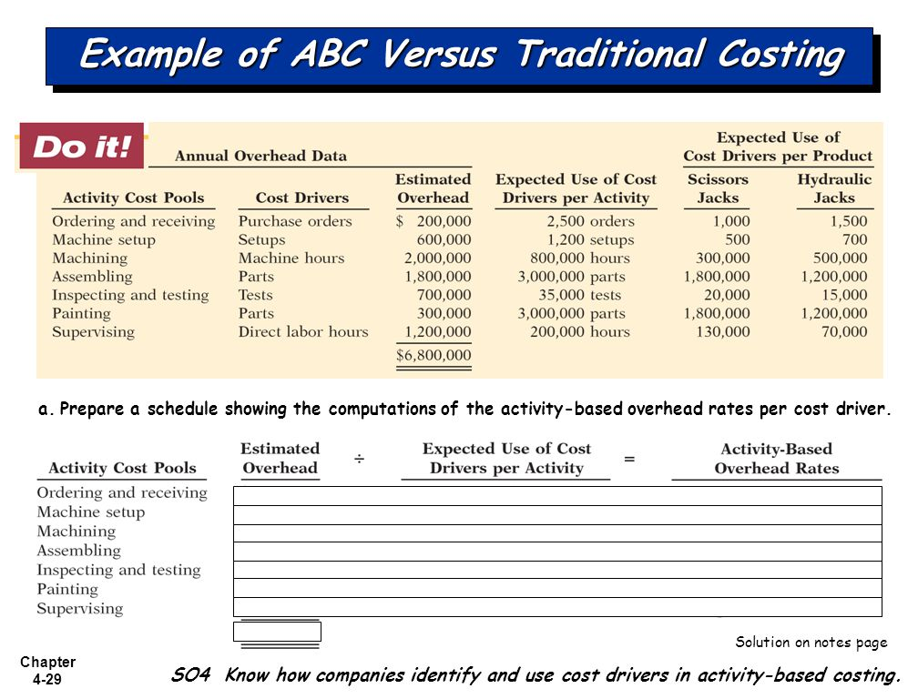 activity based costing pdf notes