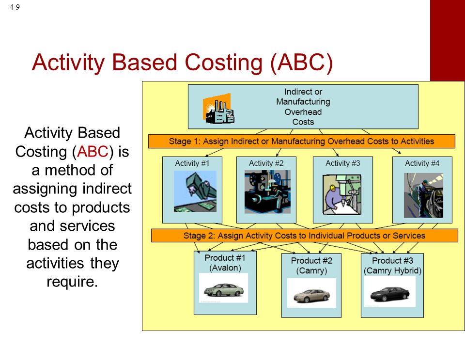 activity based costing case study solution Activity-based costing cat²'s costing solution provides a fi nancial perspective on process yields and all costing case studyindd.