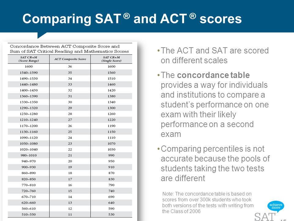 an introduction to the comparison of the act and sat finals New sat: introduction | reading | writing | math | essay | scoring new psat: new psat | psat scoring general information: sat test dates | subject tests | sat v act the sat from 2016 onward the college board made content, format , and scoring changes to the sat in 2016 the redesigned sat test prioritizes.
