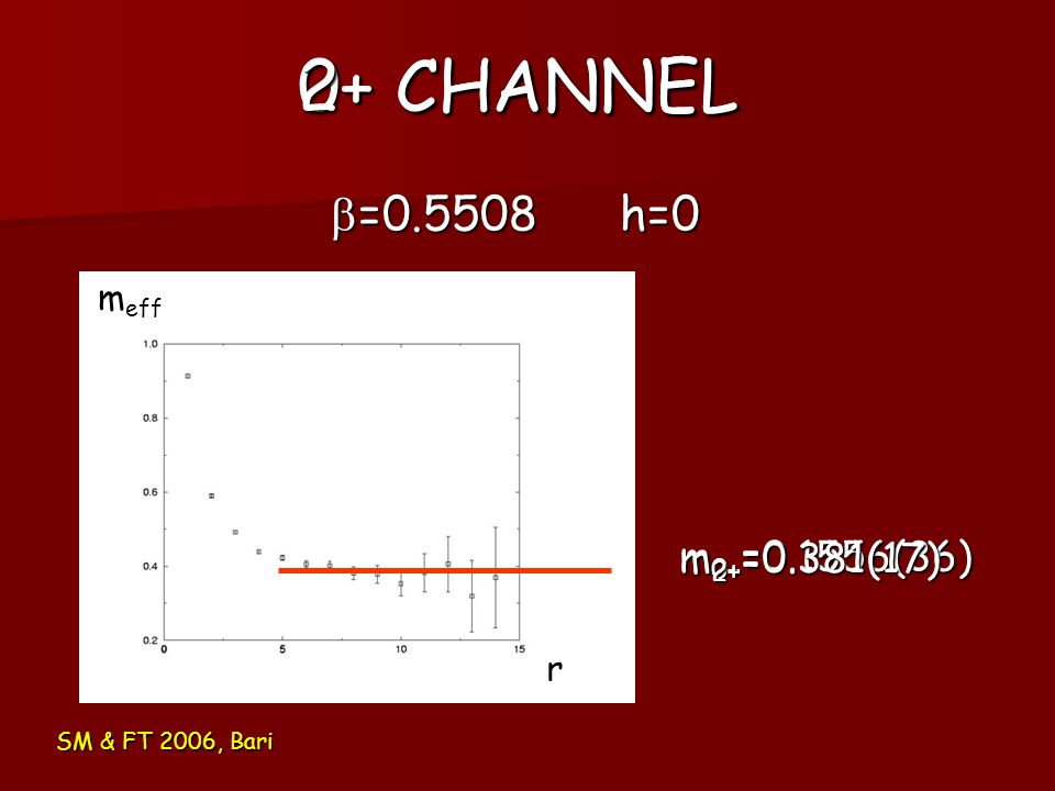 0+ CHANNEL 2+ CHANNEL b=0.5508 h=0 m0+=0.1556(36) m2+=0.381(17) meff r