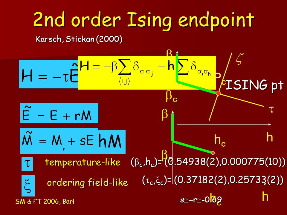 2nd order Ising endpoint
