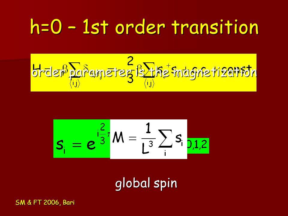 h=0 – 1st order transition