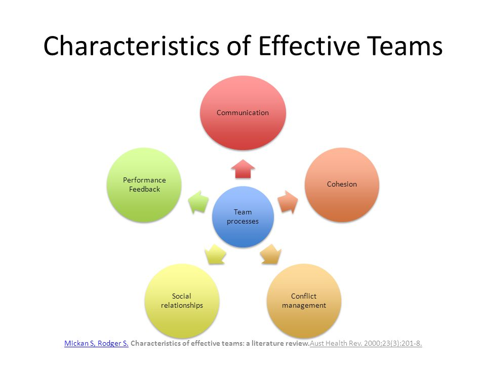 effective teams analysis Involves the effective integration of the  work team effectiveness, a review of  effectiveness of work teams based on a differentiated analysis of.