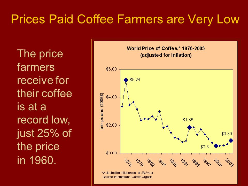Just coffee dating prices