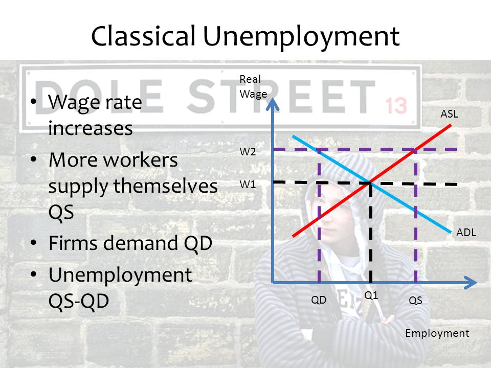 Classical Unemployment