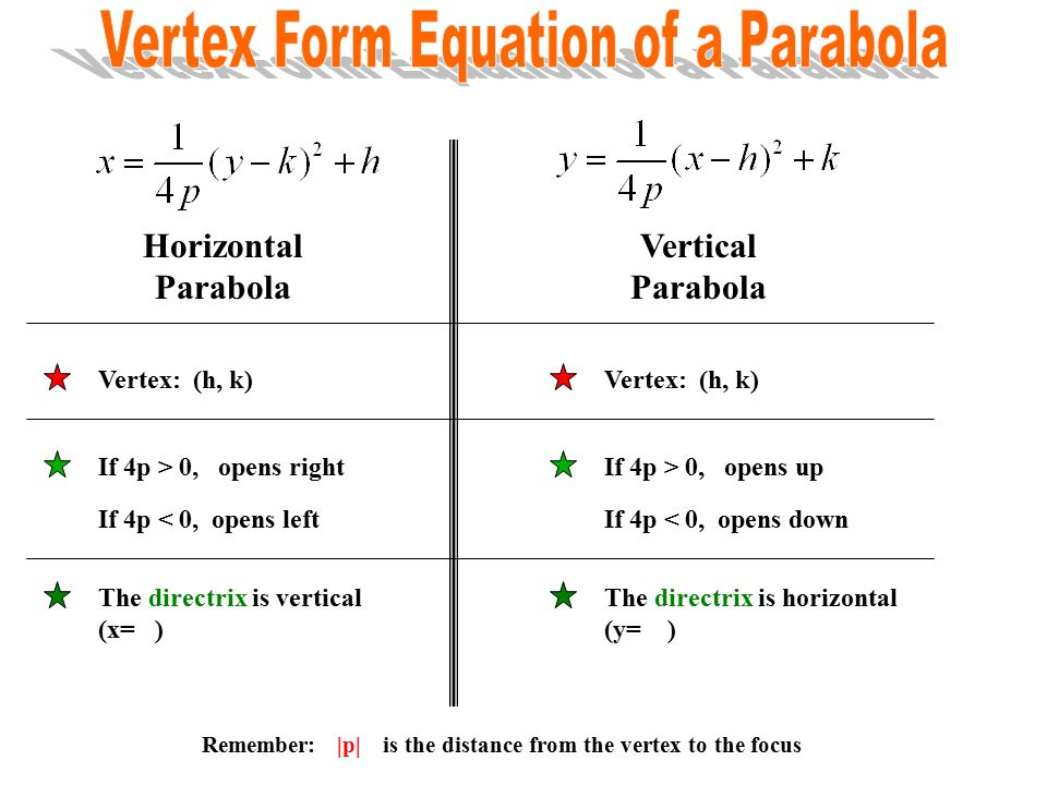 how to draw parabola from vertex form
