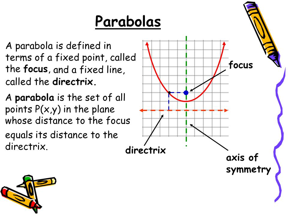 Parabolas A parabola is defined in terms of a fixed point, called the focus, focus. and a fixed line,