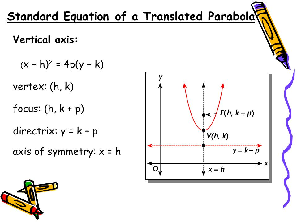 Standard Equation of a Translated Parabola