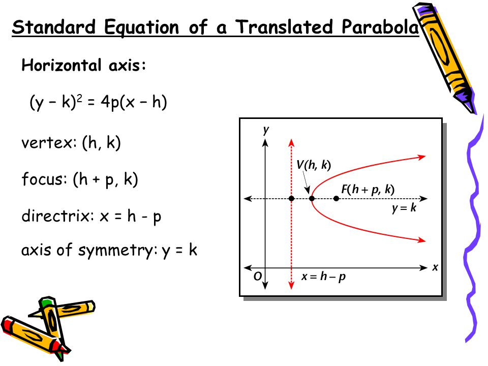 Ellipse equation h k