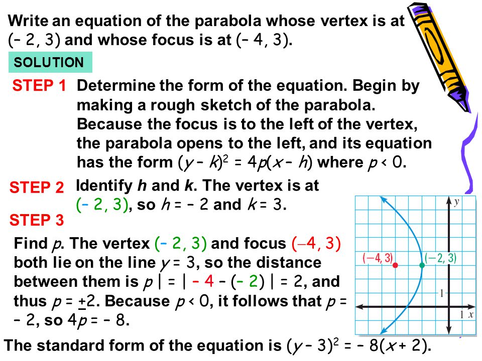 Identify h and k. The vertex is at (– 2, 3), so h = – 2 and k = 3.