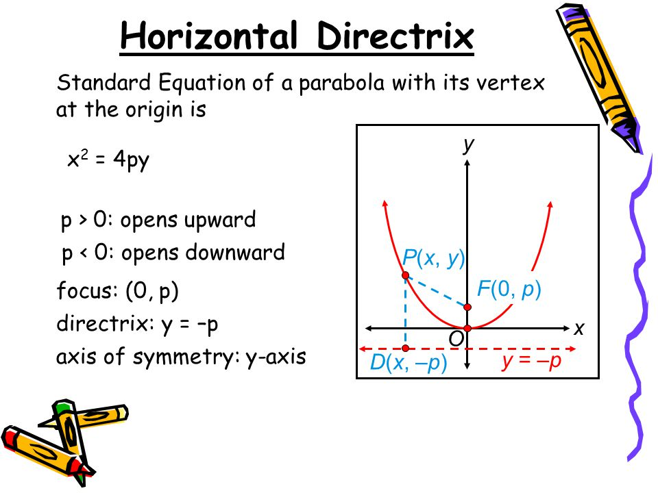 Horizontal Directrix Standard Equation of a parabola with its vertex at the origin is. x. y. D(x, –p)