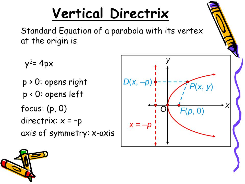 Vertical Directrix Standard Equation of a parabola with its vertex at the origin is. x. y. D(x, –p)