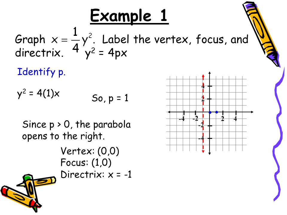 Example 1 Graph . Label the vertex, focus, and directrix. y2 = 4px