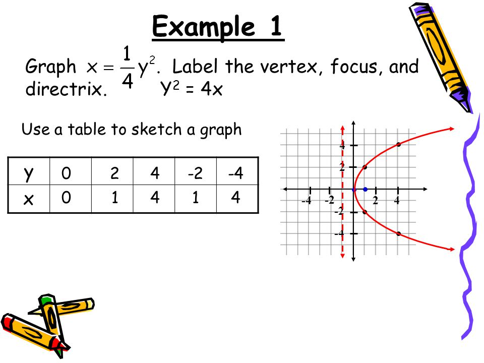 Example 1 Graph . Label the vertex, focus, and directrix. Y2 = 4x y x