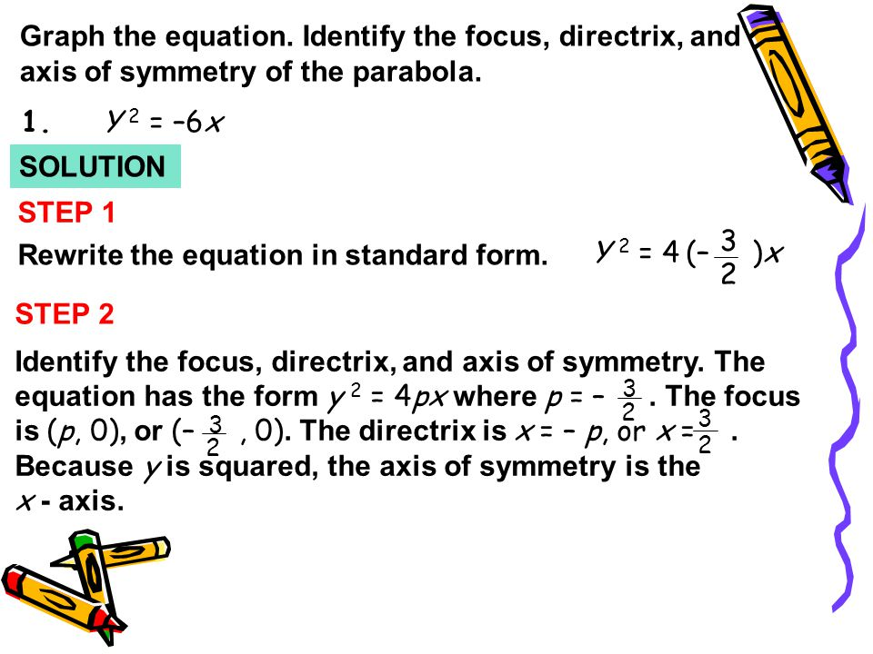 Rewrite the equation in standard form. Y 2 = 4 (– )x 3 2 STEP 2