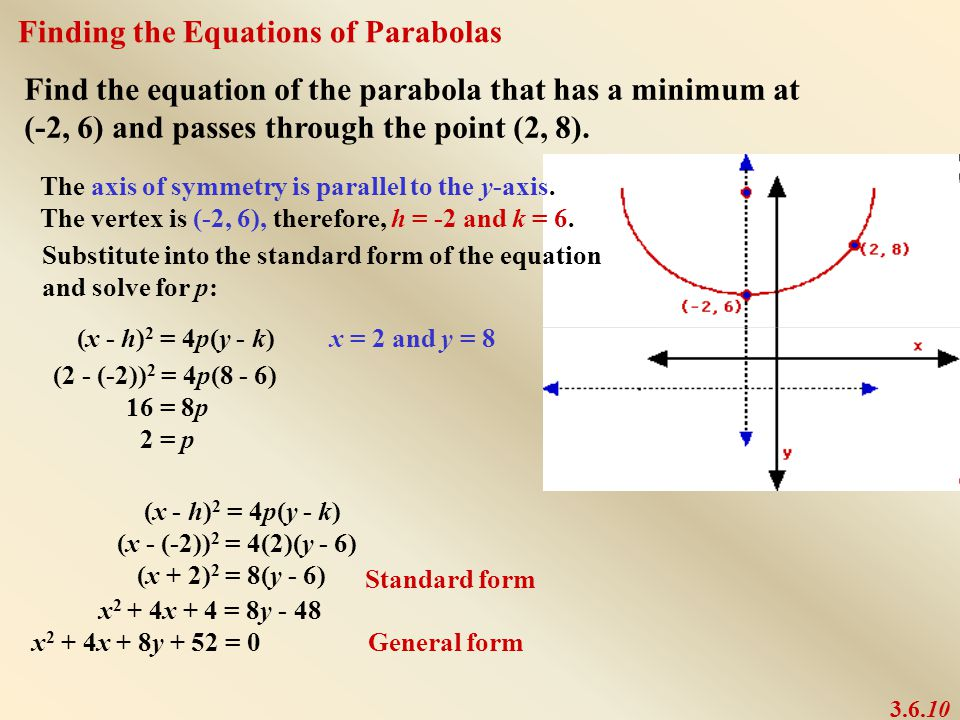 how to get the equation of a parabola