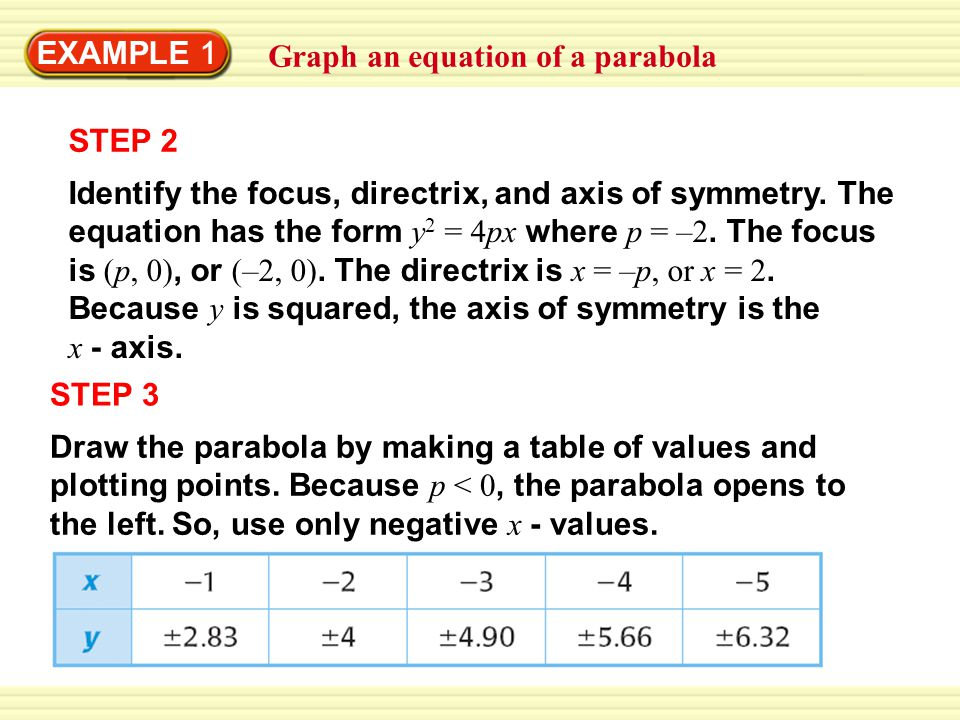 EXAMPLE 1 Graph an equation of a parabola. STEP 2.
