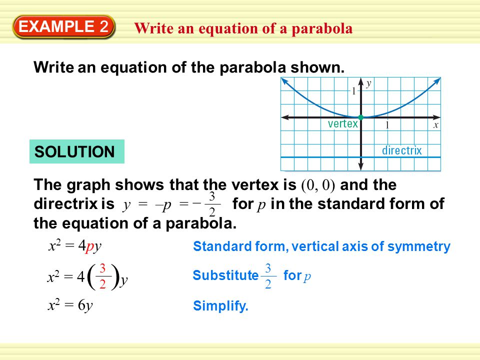 ( )y EXAMPLE 2 Write an equation of a parabola