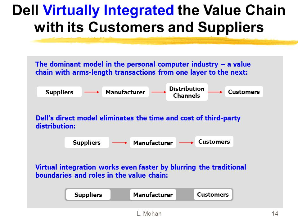 dell value chain How hewlett-packard and dell destroyed their pc advantage   and although  such a fragmentation and disintegration of the value chain.