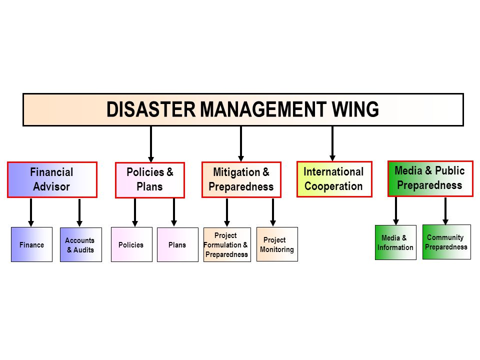 disaster management policies and systems in The annual report, to be issued by the disaster management team coordinators and approved by the board, must address the status of each department regarding compliance with established policies and procedures, a projection regarding any new equipment, personnel, policies or procedures required for the coming year, and suggested changes to.