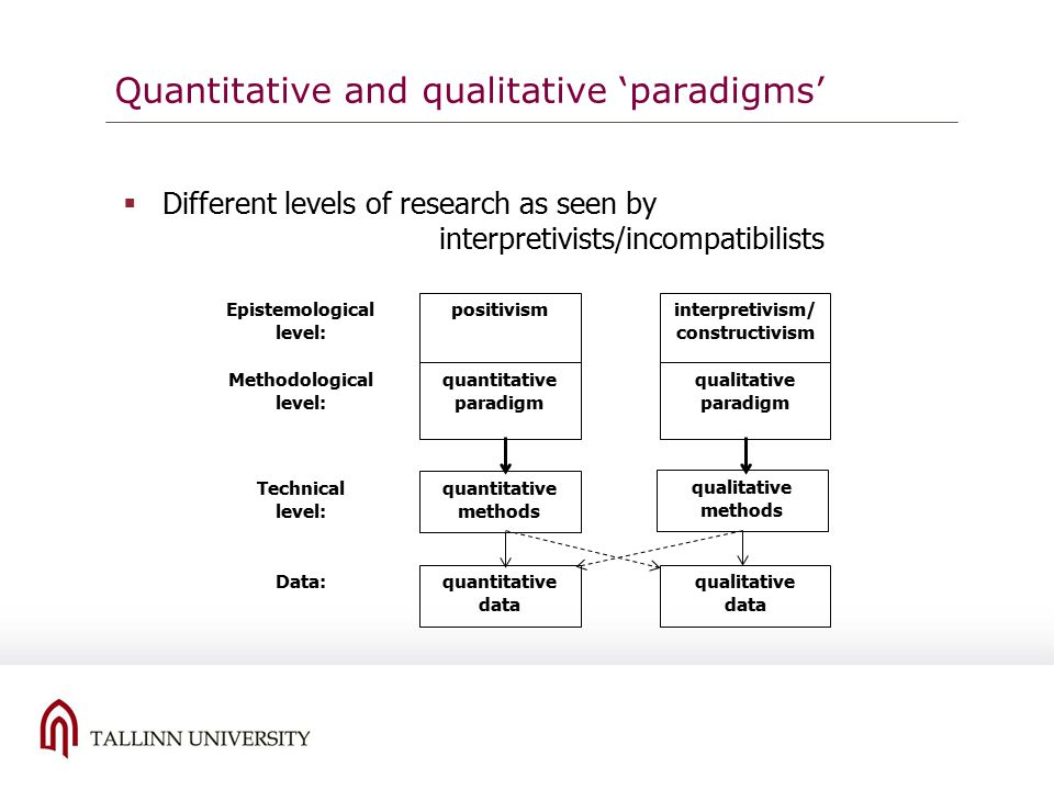 interpretivism in qualitative research pdf