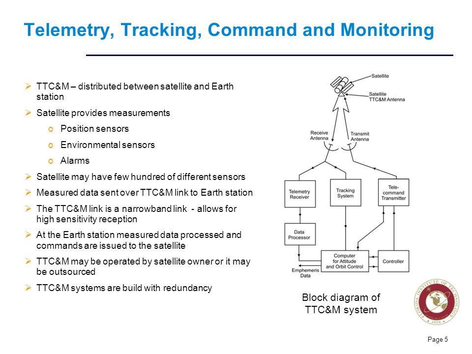 ece 5233 satellite communications - ppt video online download m ary psk receiver block diagram ttc m block diagram #5