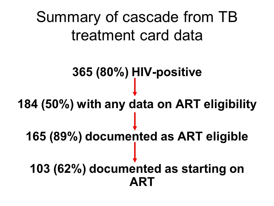 Summary of cascade from TB treatment card data