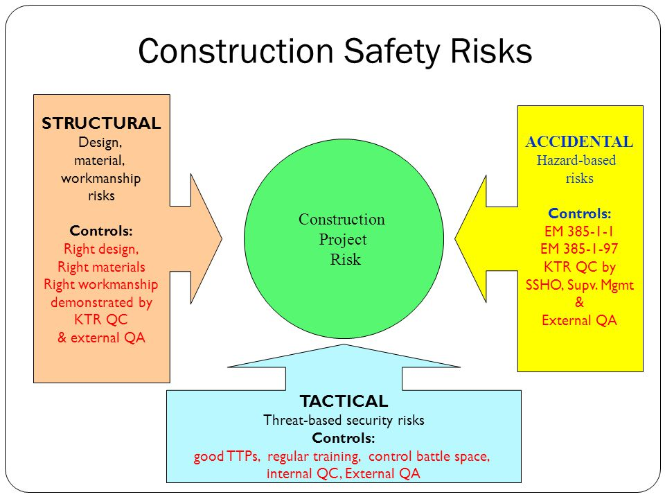 quality risk management in construction Project management systems for managing construction project  list of valuable construction risk management  and quality in uk construction.