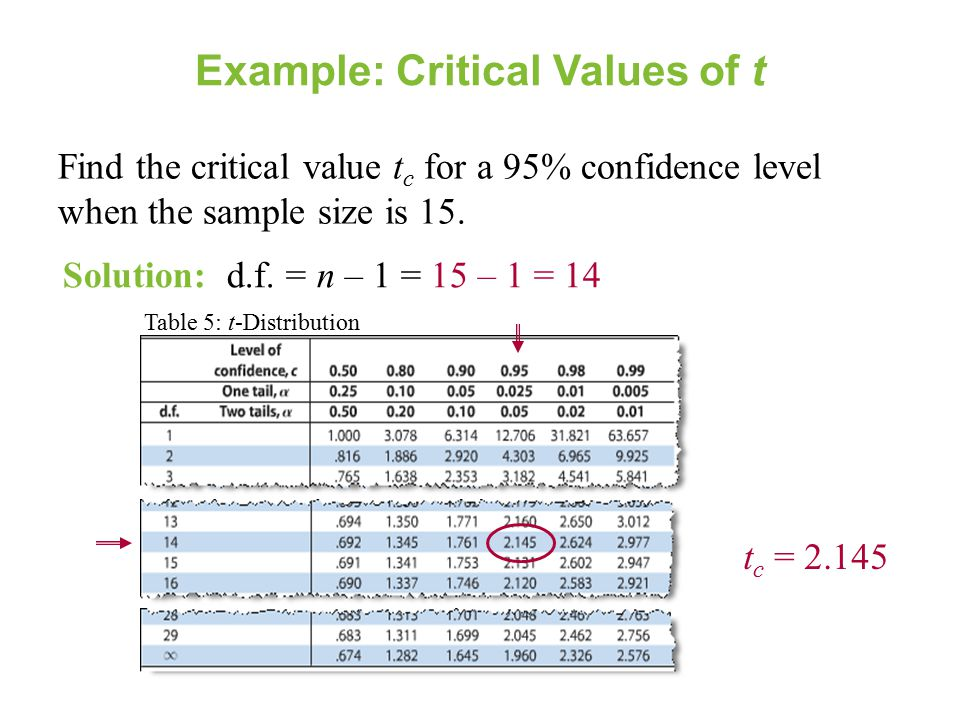Confidence intervals for the mean unknown small for T value table 99 confidence