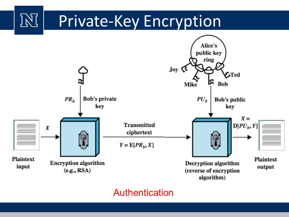 23 Private Key Encryption
