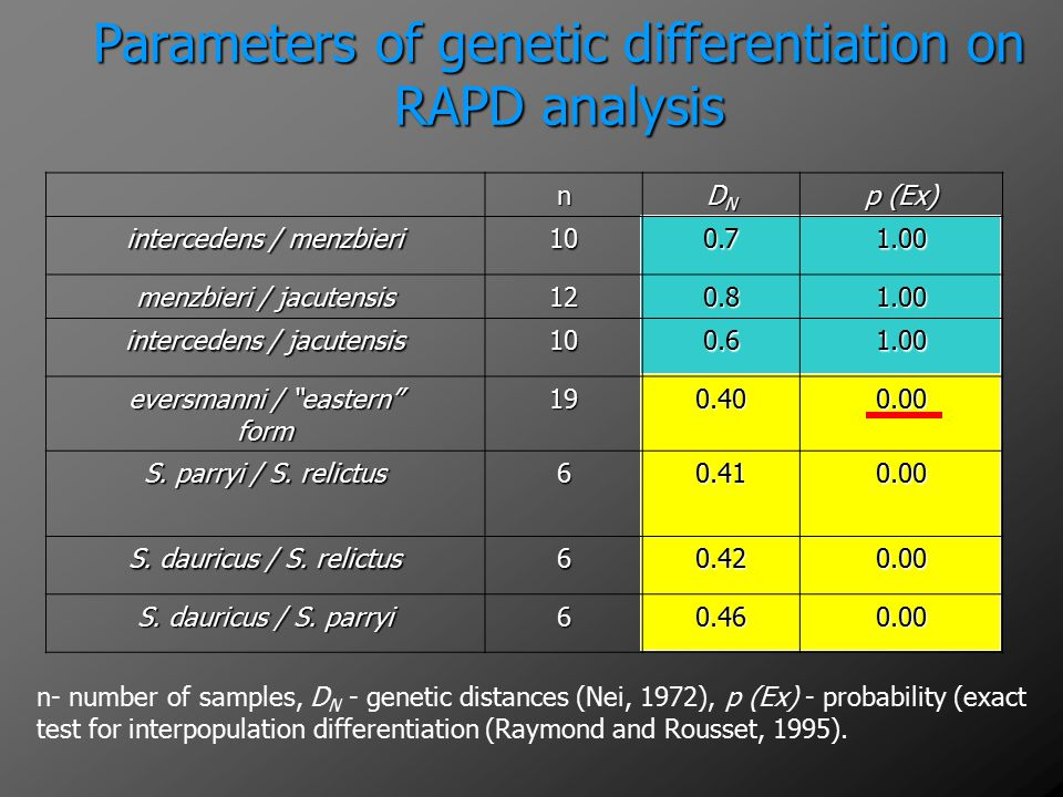Parameters of genetic differentiation on RAPD analysis