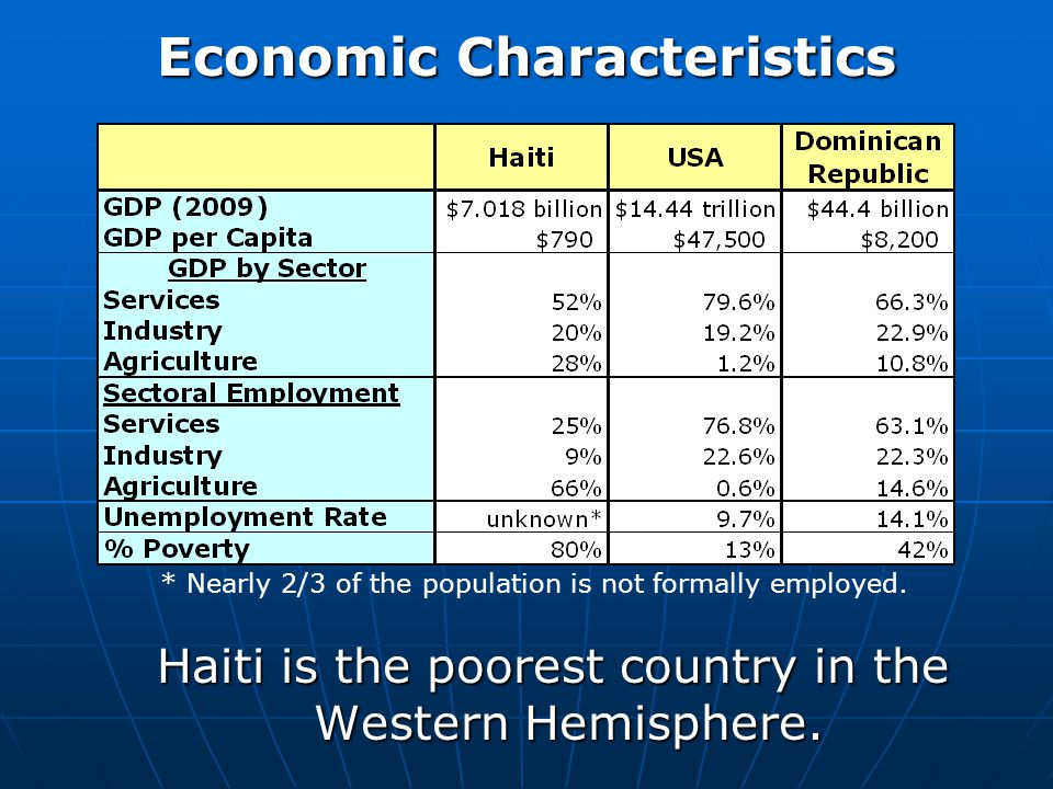 World Regional Geography January Ppt Video Online Download - Poorest countries in the western hemisphere 2016