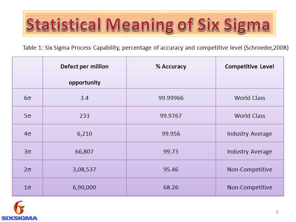 Mohamad sharif b ishak b ppt download for Table 6 sigma