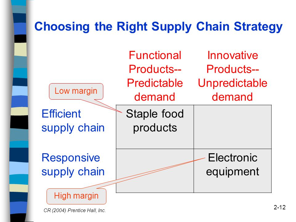 what is the right supply chain for your product essay