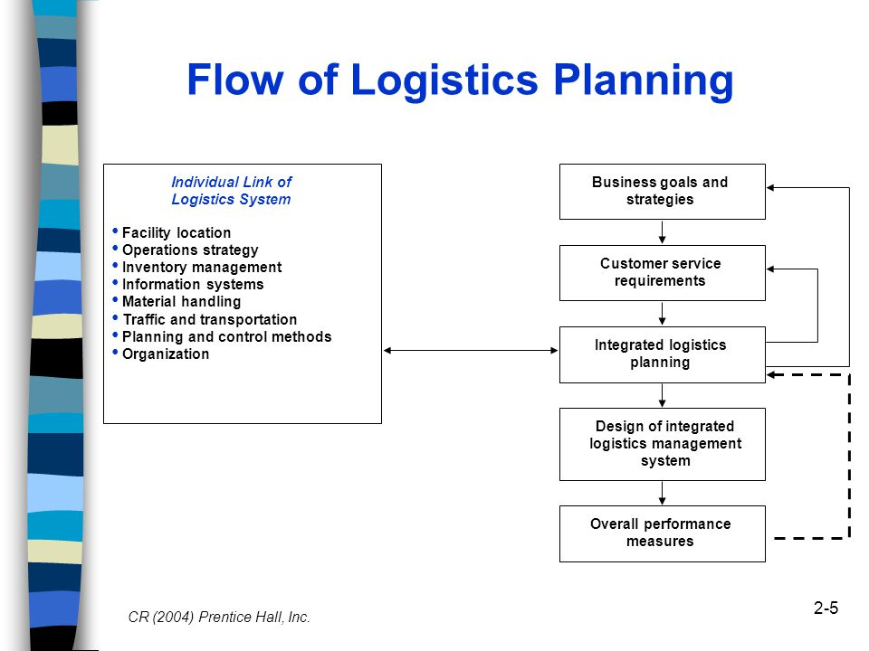Logistics supply chain strategy and planning ppt video