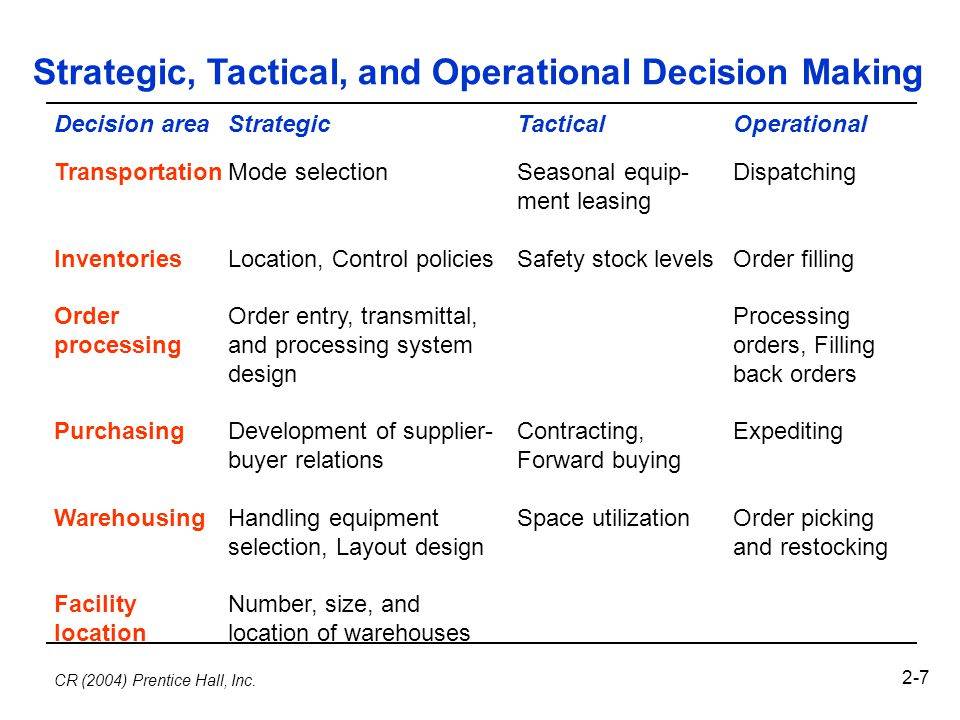 strategics for strategic decision making Strategic decision-making are made according to a company's goals or mission it takes courage for a manager to implement strategic decision-making these decisions could take the company into new.