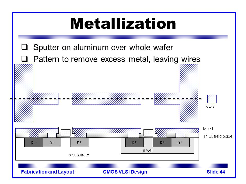 Metallization Sputter on aluminum over whole wafer