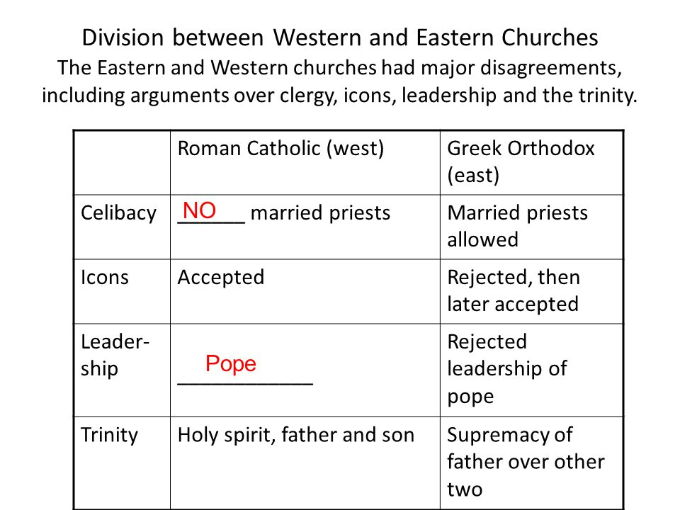 Division between Western and Eastern Churches The Eastern and Western churches had major disagreements, including arguments over clergy, icons, leadership and the trinity.