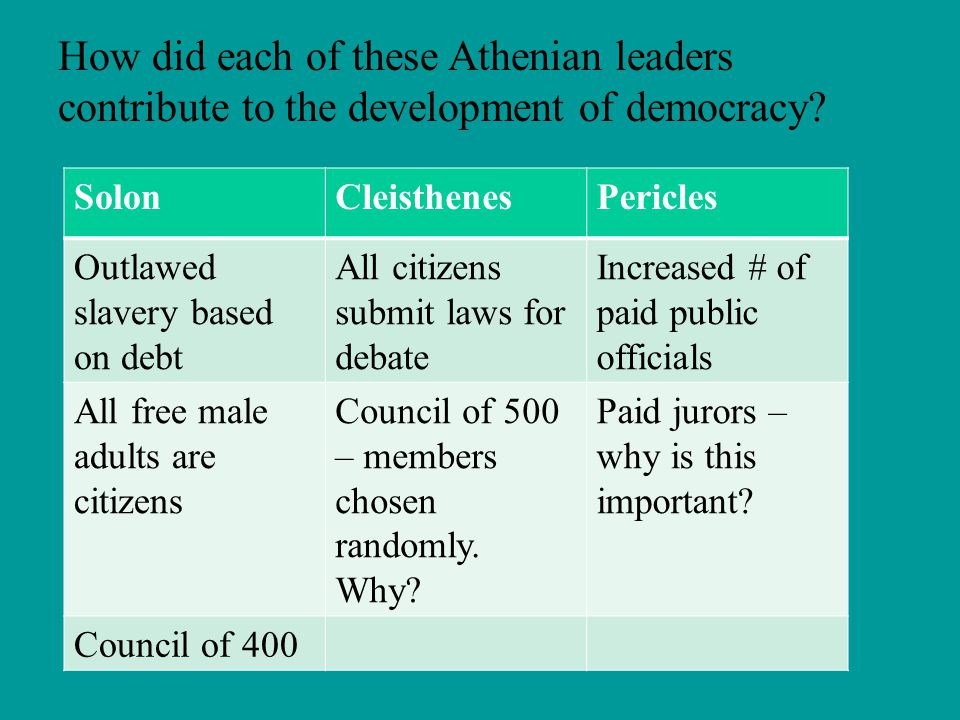 How did each of these Athenian leaders contribute to the development of democracy