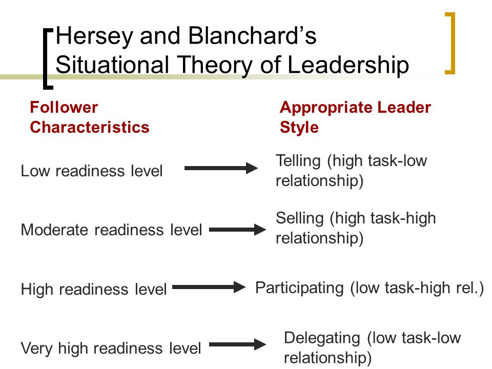leadership theories and concepts Behaviourist theories, situational leadership, contingency theory and on to transactional and transformational leadership each of these offers some insights into the.