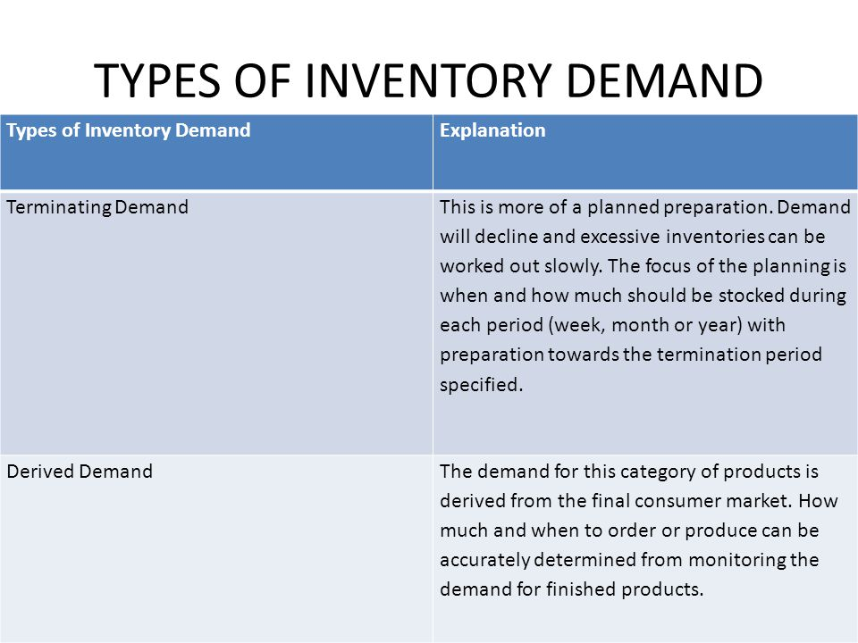 TYPES OF INVENTORY DEMAND