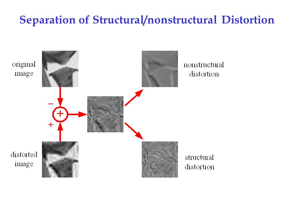 Separation of Structural/nonstructural Distortion