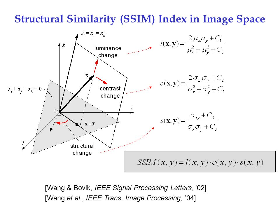 Structural Similarity (SSIM) Index in Image Space