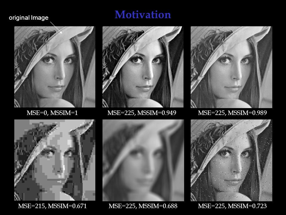 Motivation original Image MSE=0, MSSIM=1 MSE=225, MSSIM=0.949