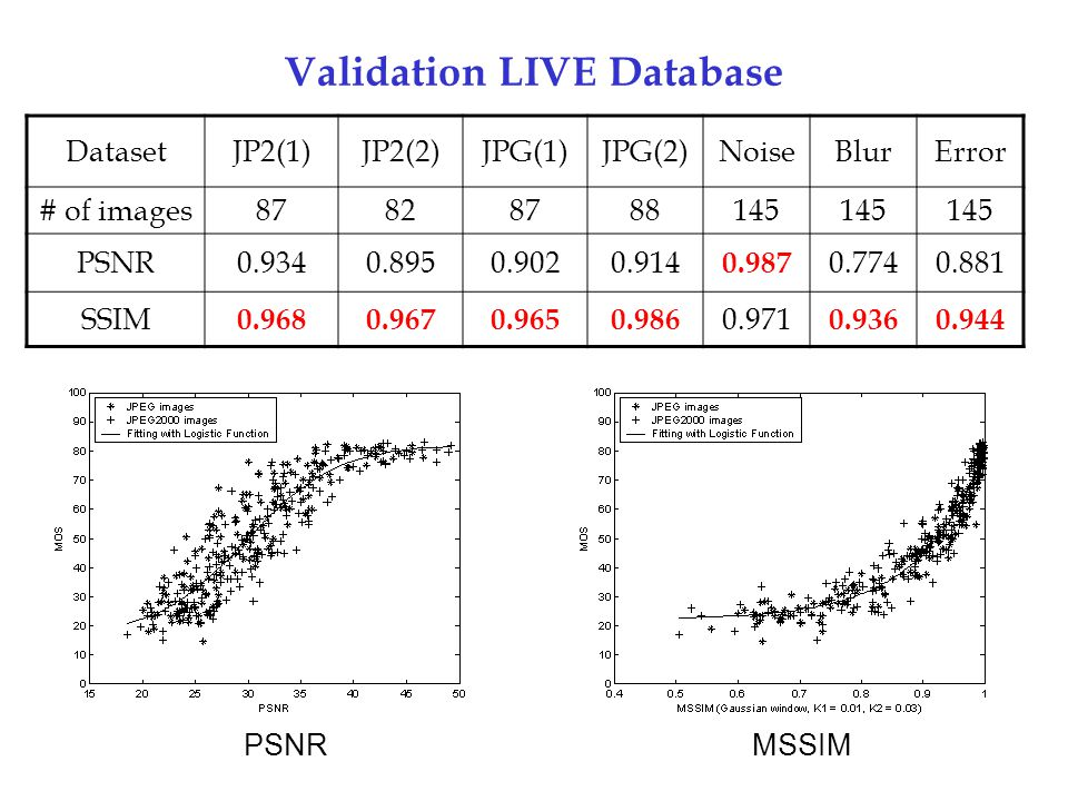 Validation LIVE Database