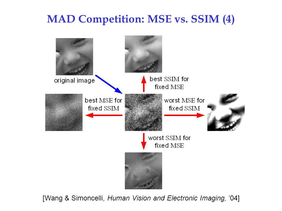 MAD Competition: MSE vs. SSIM (4)